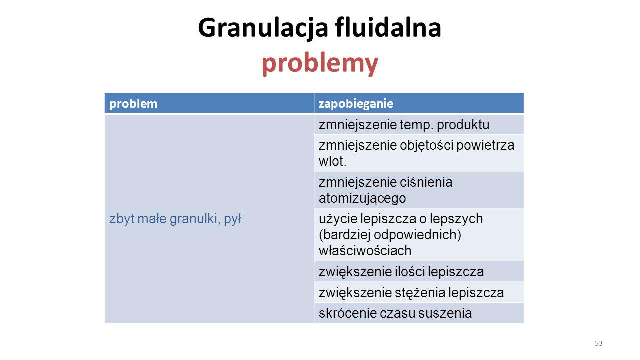Granulacja fluidalna problemy problemzapobieganie zbyt małe granulki, pył zmniejszenie temp. produktu zmniejszenie objętości powietrza wlot. zmniejsze