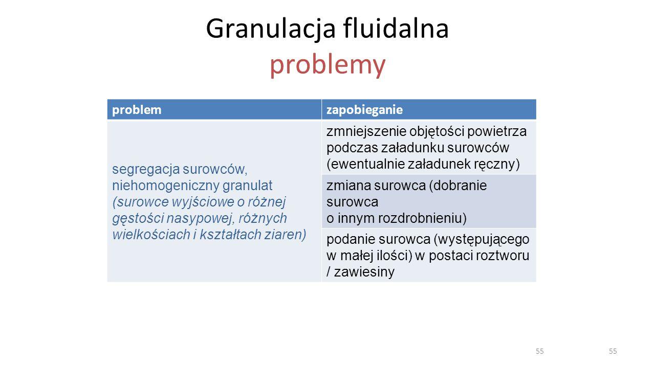 Granulacja fluidalna problemy problemzapobieganie segregacja surowców, niehomogeniczny granulat (surowce wyjściowe o różnej gęstości nasypowej, różnyc