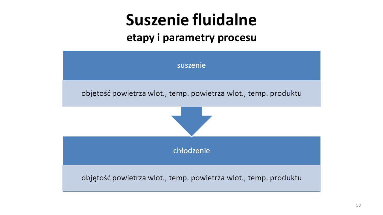 Suszenie fluidalne etapy i parametry procesu 58 chłodzenie objętość powietrza wlot., temp. powietrza wlot., temp. produktu suszenie objętość powietrza