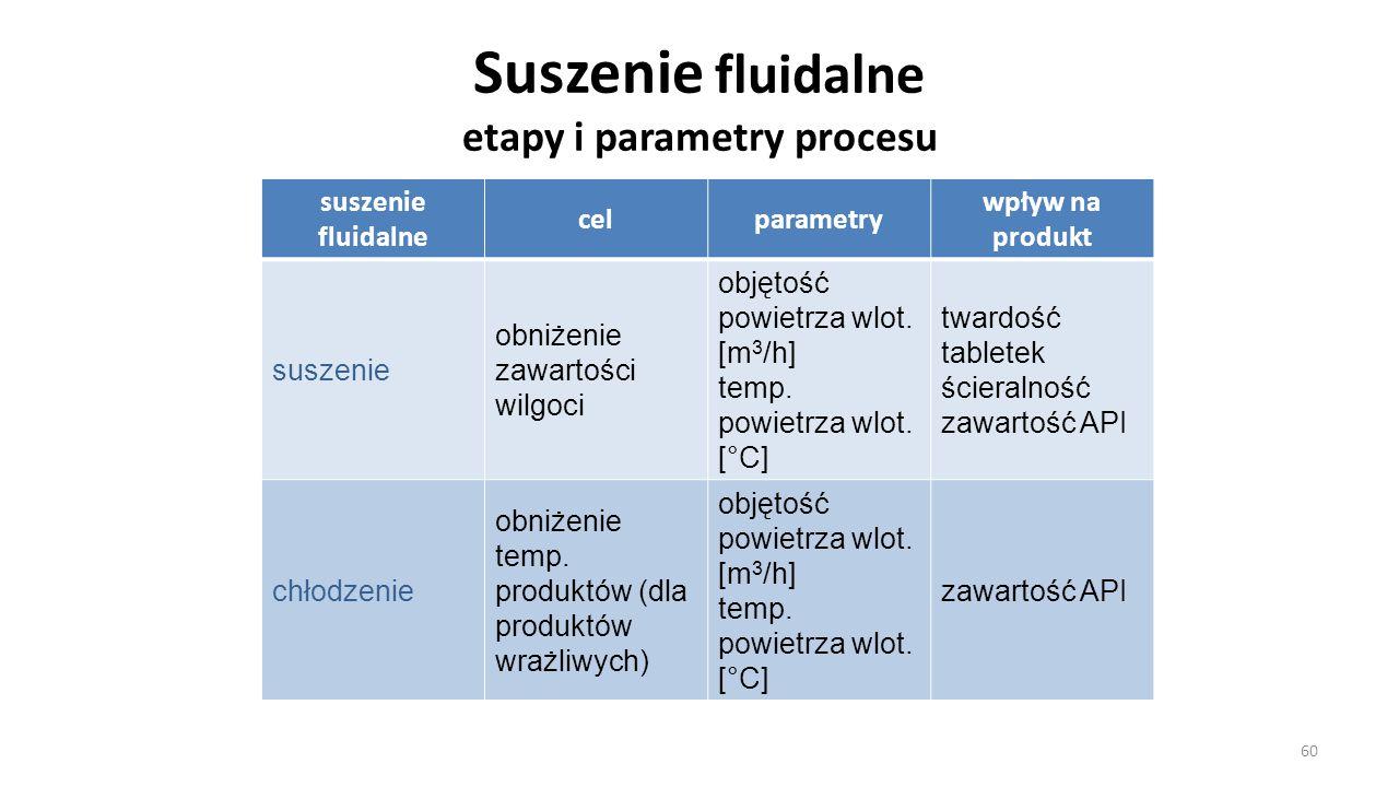 Suszenie fluidalne etapy i parametry procesu suszenie fluidalne celparametry wpływ na produkt suszenie obniżenie zawartości wilgoci objętość powietrza