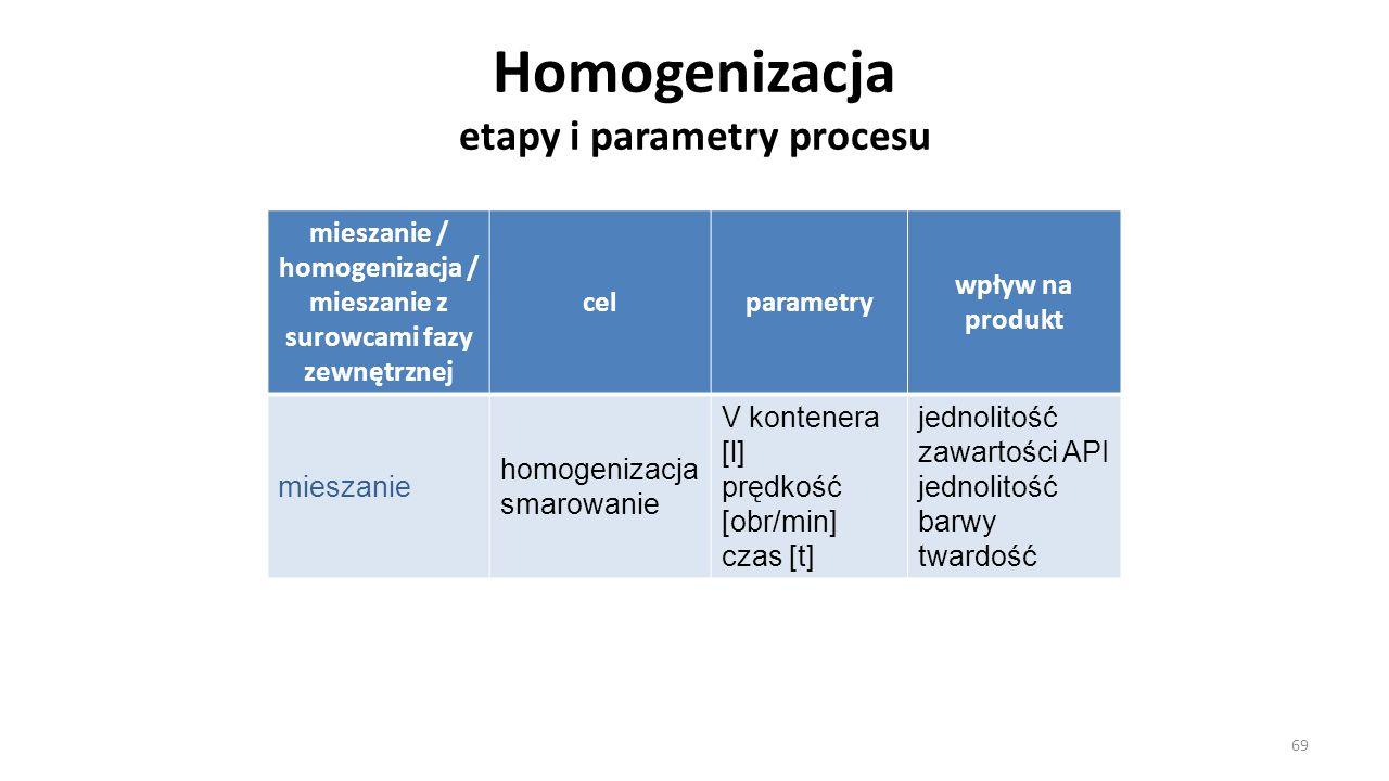 Homogenizacja etapy i parametry procesu mieszanie / homogenizacja / mieszanie z surowcami fazy zewnętrznej celparametry wpływ na produkt mieszanie hom