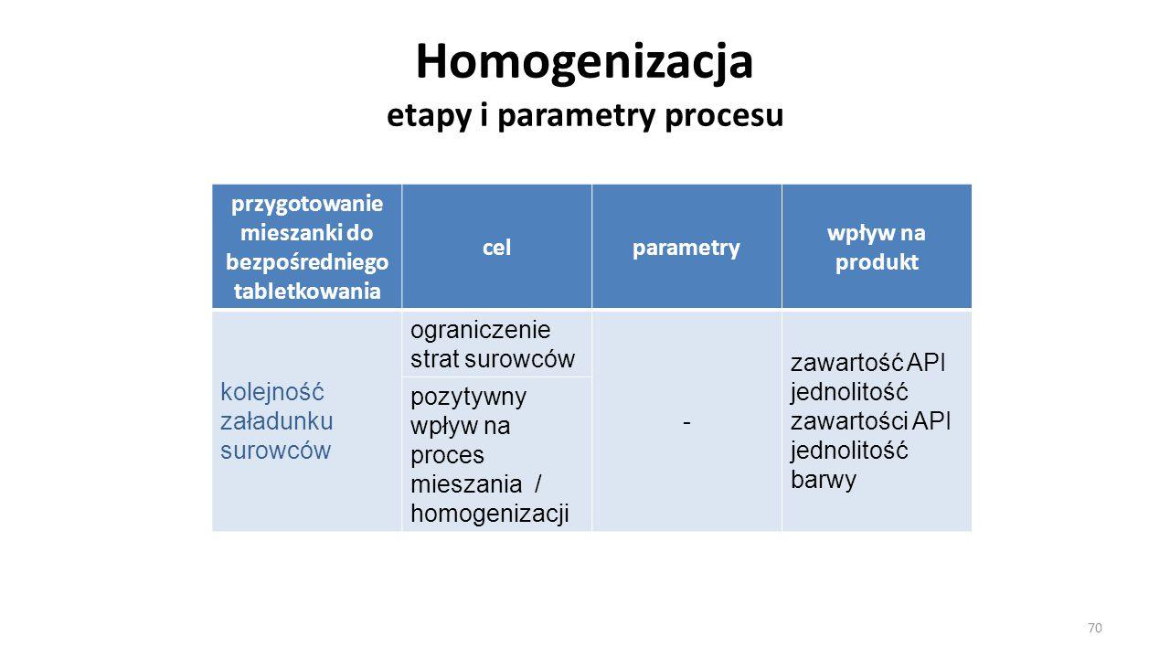 Homogenizacja etapy i parametry procesu przygotowanie mieszanki do bezpośredniego tabletkowania celparametry wpływ na produkt kolejność załadunku suro