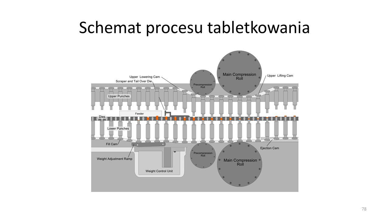 Schemat procesu tabletkowania 78