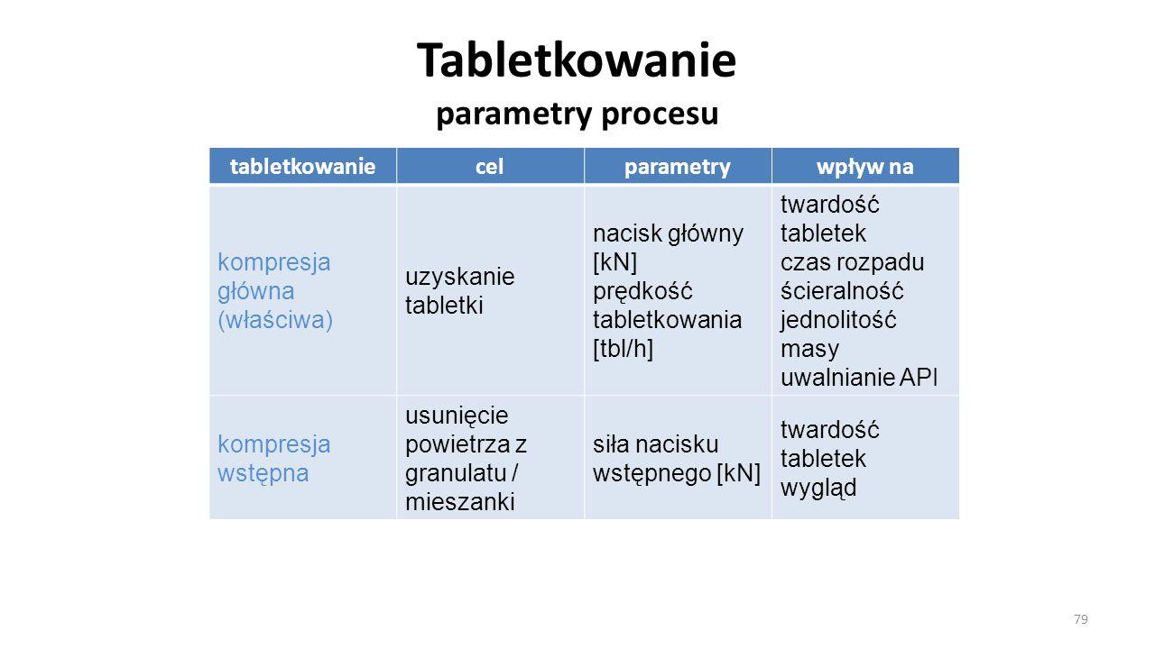 Tabletkowanie parametry procesu tabletkowaniecelparametrywpływ na kompresja główna (właściwa) uzyskanie tabletki nacisk główny [kN] prędkość tabletkow