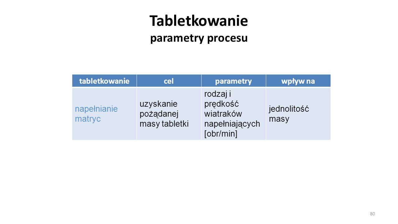 Tabletkowanie parametry procesu tabletkowaniecelparametrywpływ na napełnianie matryc uzyskanie pożądanej masy tabletki rodzaj i prędkość wiatraków nap