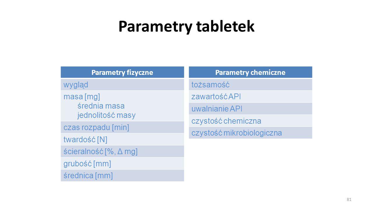 Parametry tabletek Parametry fizyczne wygląd masa [mg] średnia masa jednolitość masy czas rozpadu [min] twardość [N] ścieralność [%, Δ mg] grubość [mm