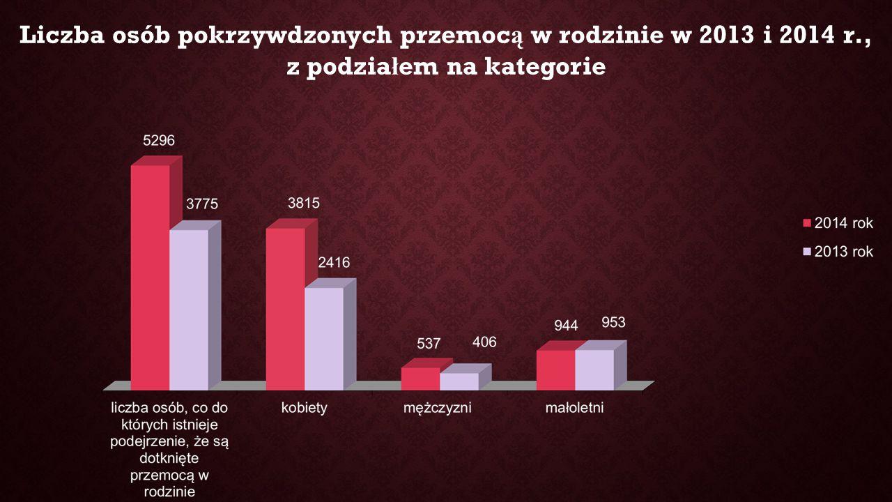 Liczba osób pokrzywdzonych przemoc ą w rodzinie w 2013 i 2014 r., z podzia ł em na kategorie