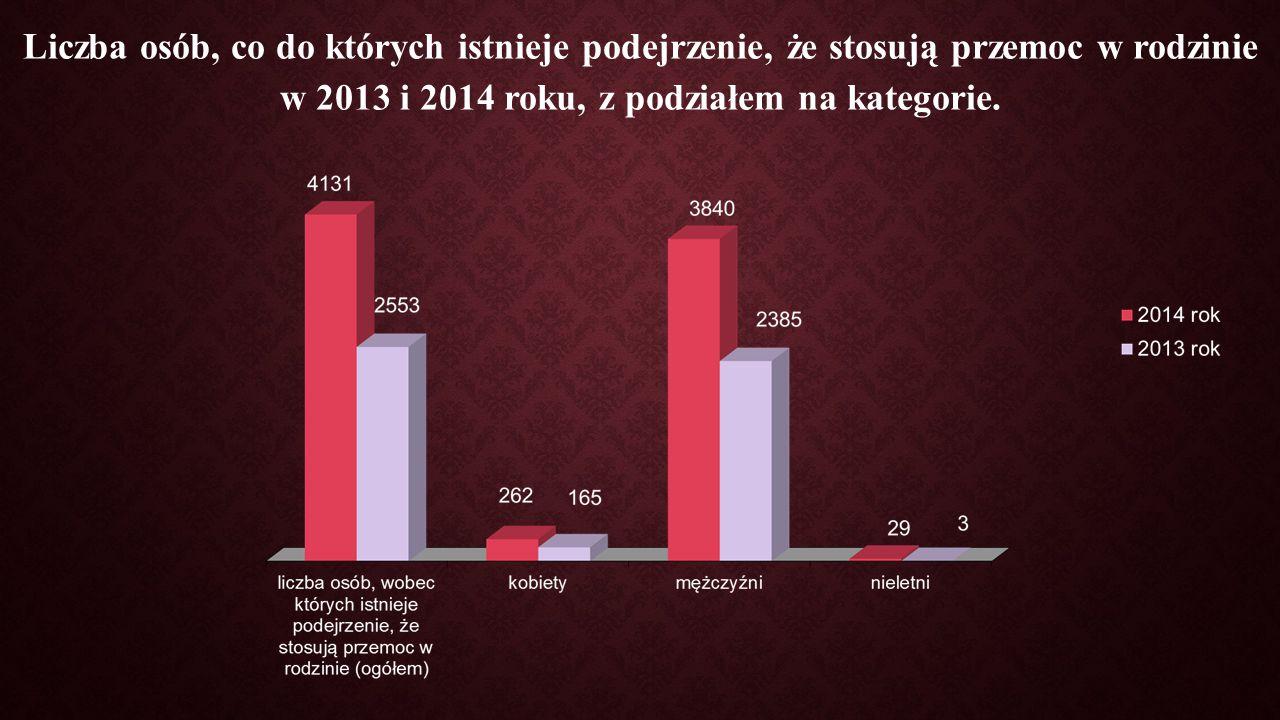 Liczba osób, co do których istnieje podejrzenie, że stosują przemoc w rodzinie w 2013 i 2014 roku, z podziałem na kategorie.