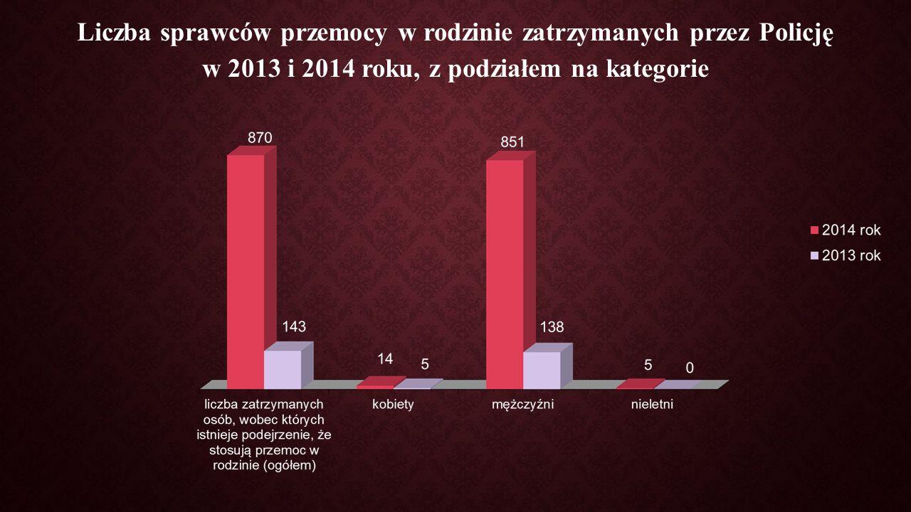 Liczba sprawców przemocy w rodzinie zatrzymanych przez Policję w 2013 i 2014 roku, z podziałem na kategorie