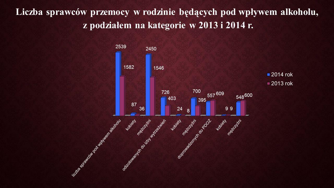Liczba sprawców przemocy w rodzinie będących pod wpływem alkoholu, z podziałem na kategorie w 2013 i 2014 r.