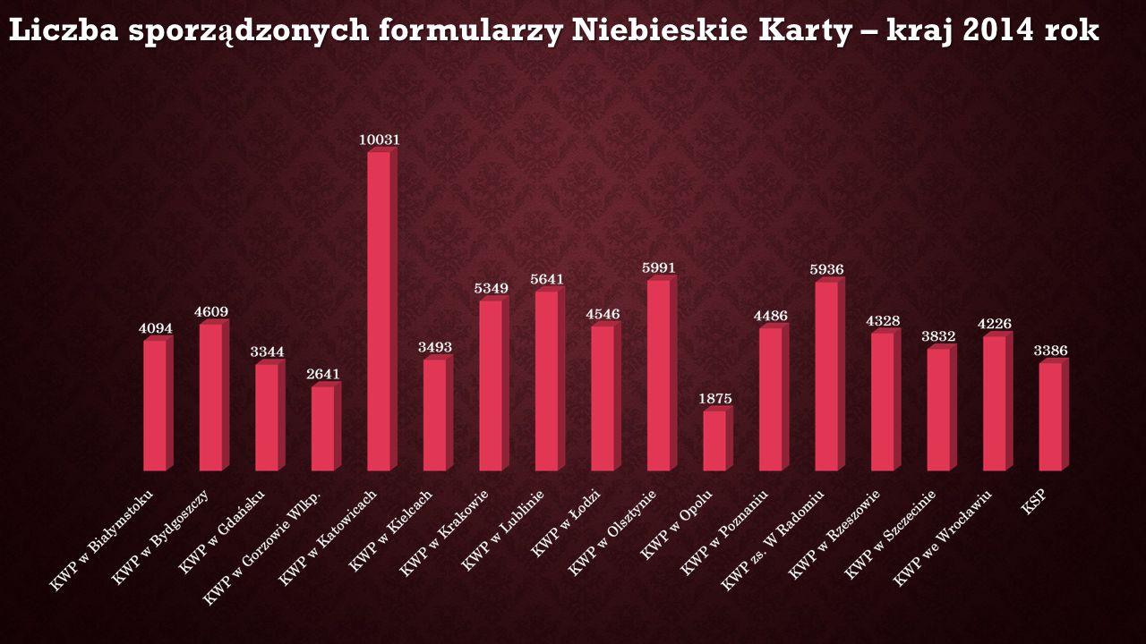 Liczba sporz ą dzonych formularzy Niebieskie Karty – kraj 2014 rok