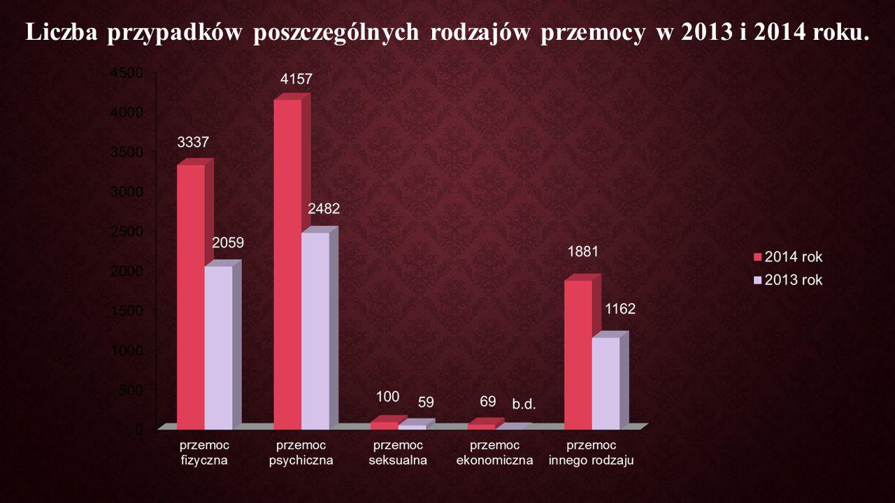Liczba przypadków poszczególnych rodzajów przemocy w 2013 i 2014 roku.