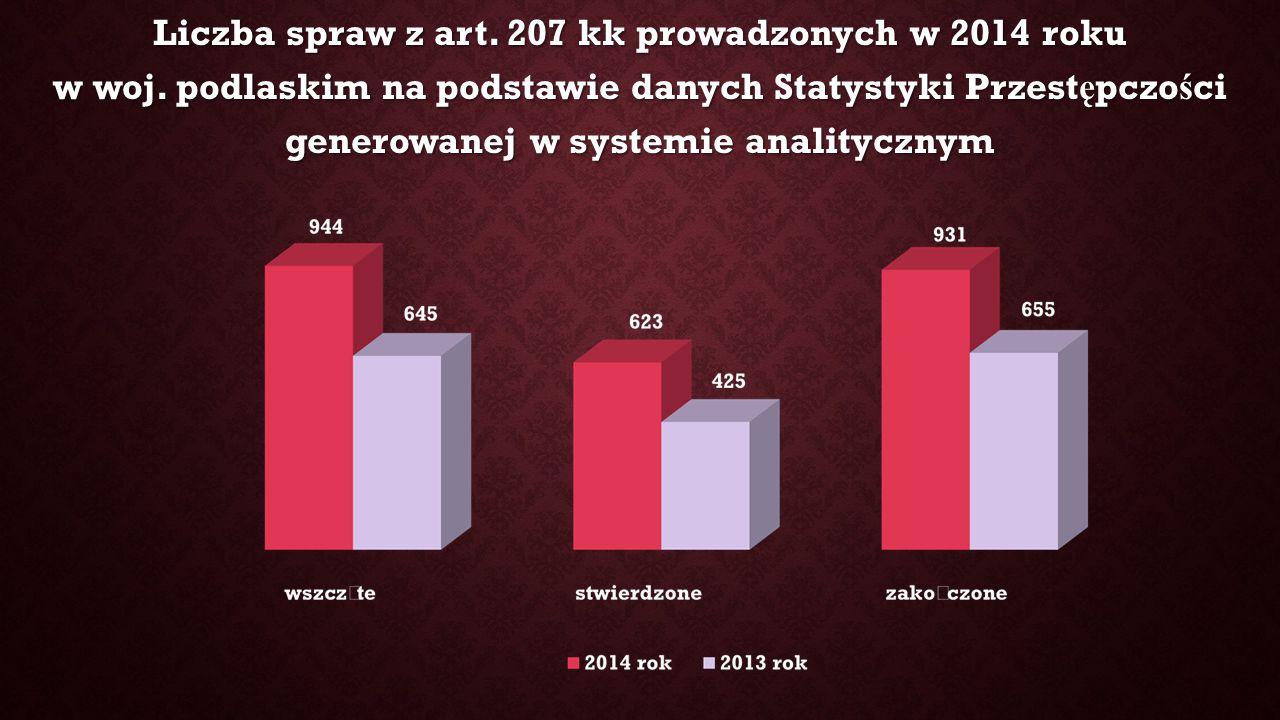 Liczba spraw z art. 207 kk prowadzonych w 2014 roku w woj.