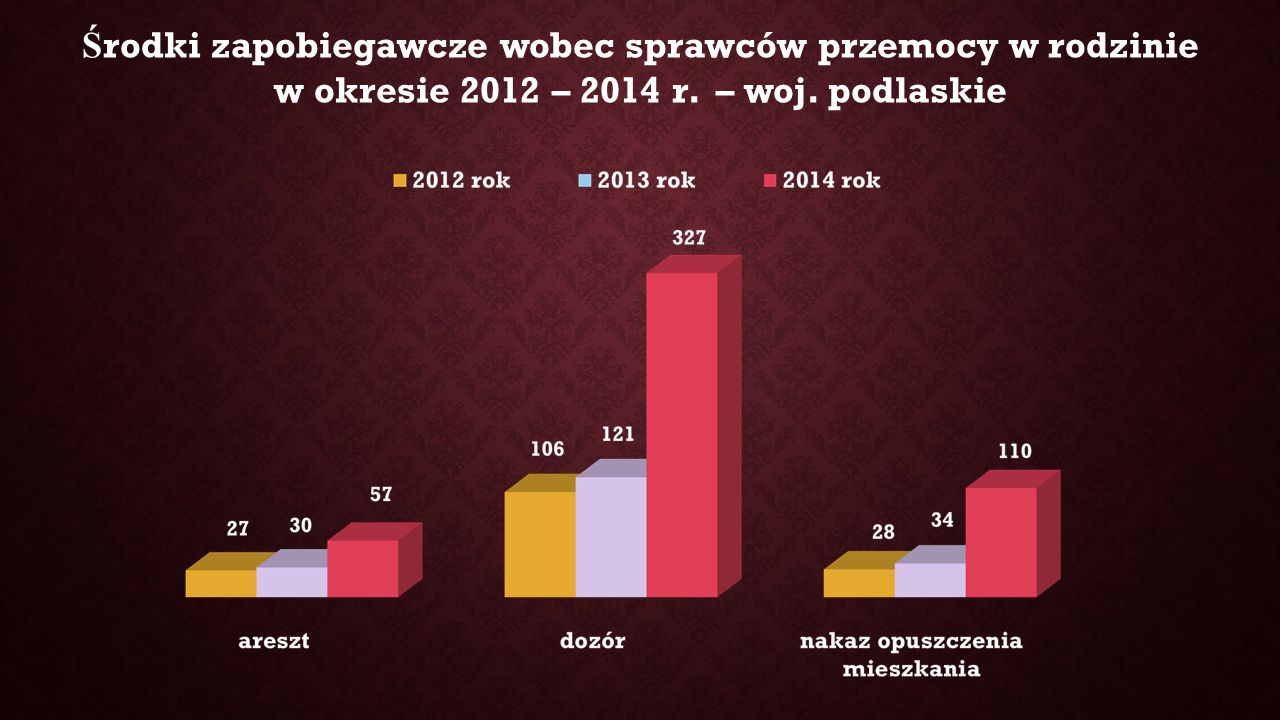 Ś rodki zapobiegawcze wobec sprawców przemocy w rodzinie w okresie 2012 – 2014 r. – woj. podlaskie