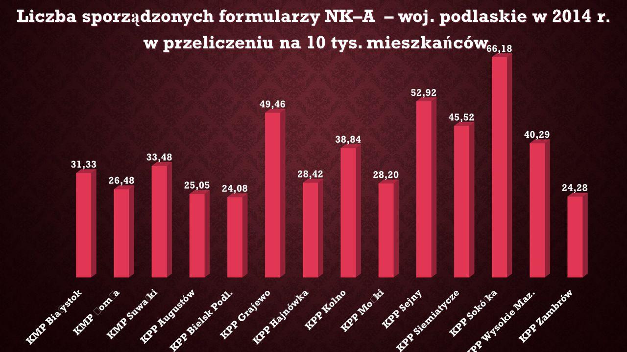 Liczba sporz ą dzonych formularzy NK–A – woj. podlaskie w 2014 r.