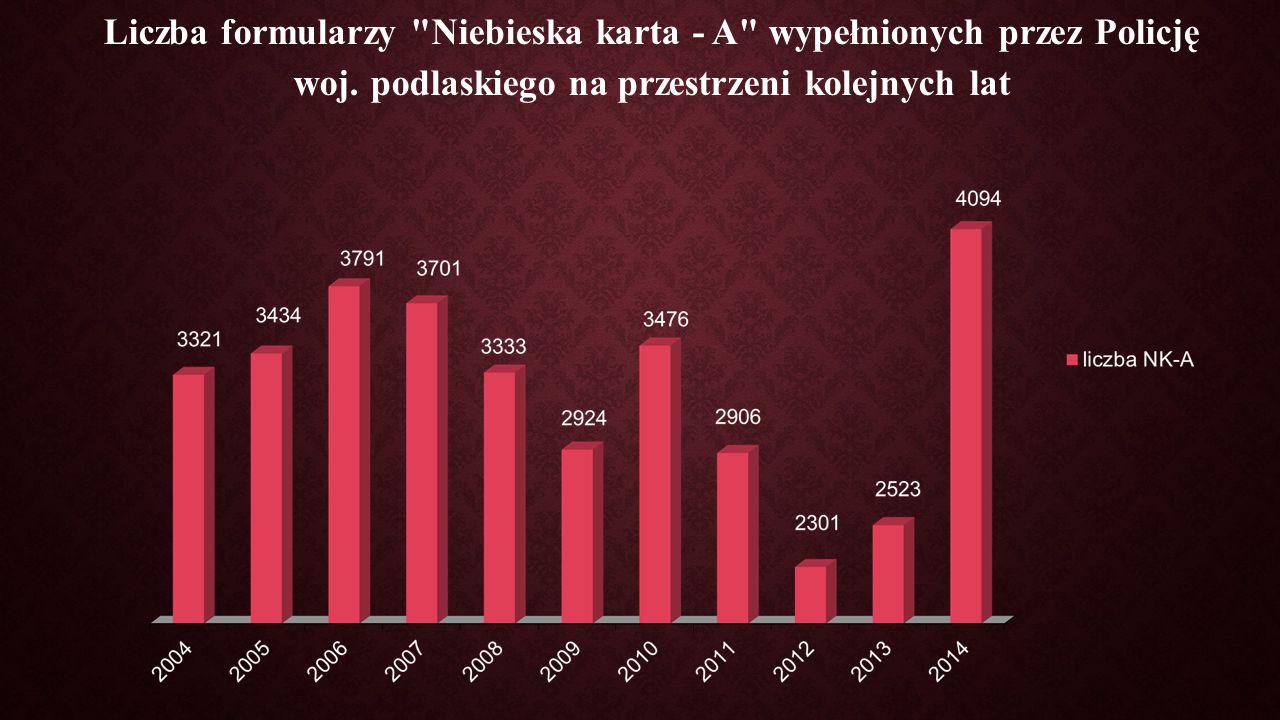 Liczba formularzy Niebieska karta - A wypełnionych przez Policję woj.