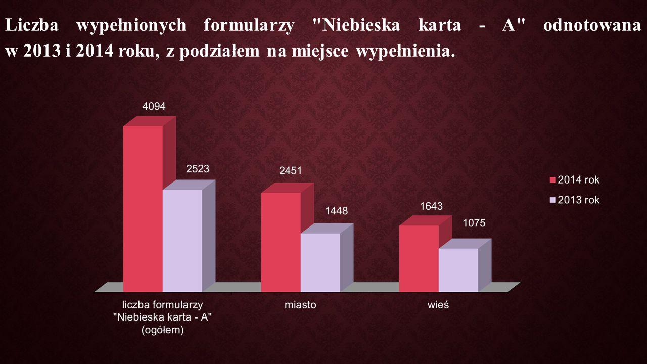Liczba wypełnionych formularzy Niebieska karta - A odnotowana w 2013 i 2014 roku, z podziałem na miejsce wypełnienia.