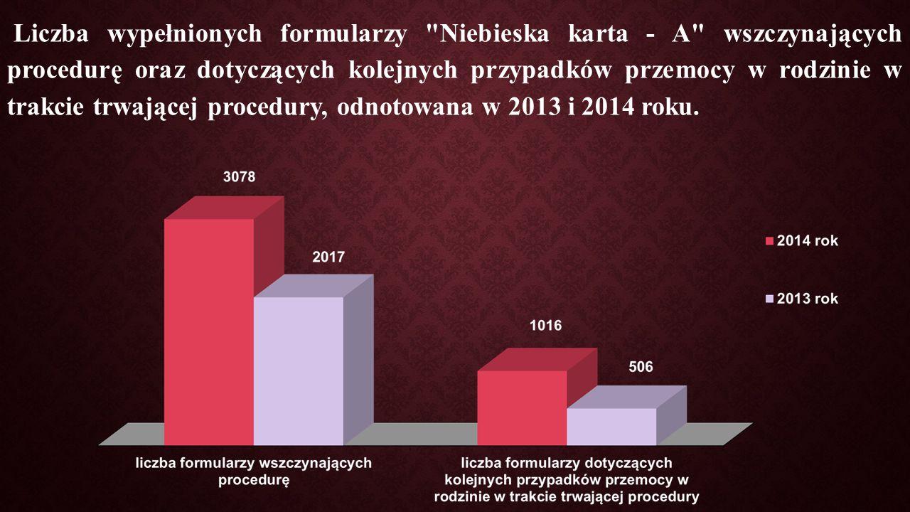 Liczba wypełnionych formularzy Niebieska karta - A wszczynających procedurę oraz dotyczących kolejnych przypadków przemocy w rodzinie w trakcie trwającej procedury, odnotowana w 2013 i 2014 roku.