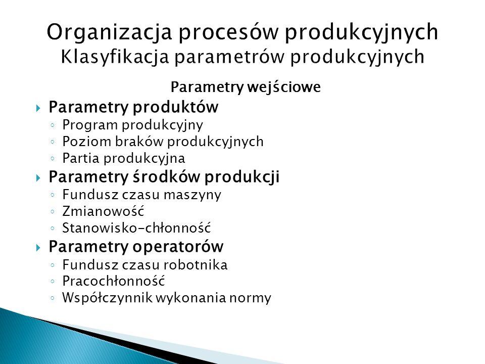 Parametry wejściowe  Parametry produktów ◦ Program produkcyjny ◦ Poziom braków produkcyjnych ◦ Partia produkcyjna  Parametry środków produkcji ◦ Fun