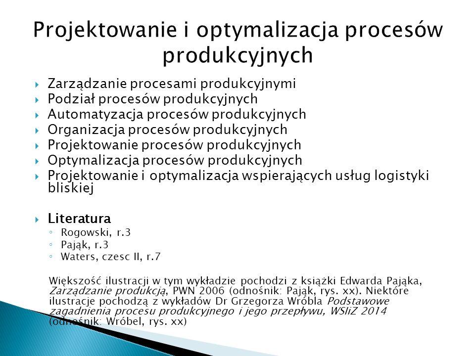 Linia produkcyjna Żródło: Wróbel, FlexSIm wyklady, za doc. dr inż. Piotr Cyplik, CEL