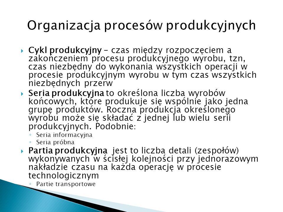  Cykl produkcyjny - czas między rozpoczęciem a zakończeniem procesu produkcyjnego wyrobu, tzn, czas niezbędny do wykonania wszystkich operacji w proc