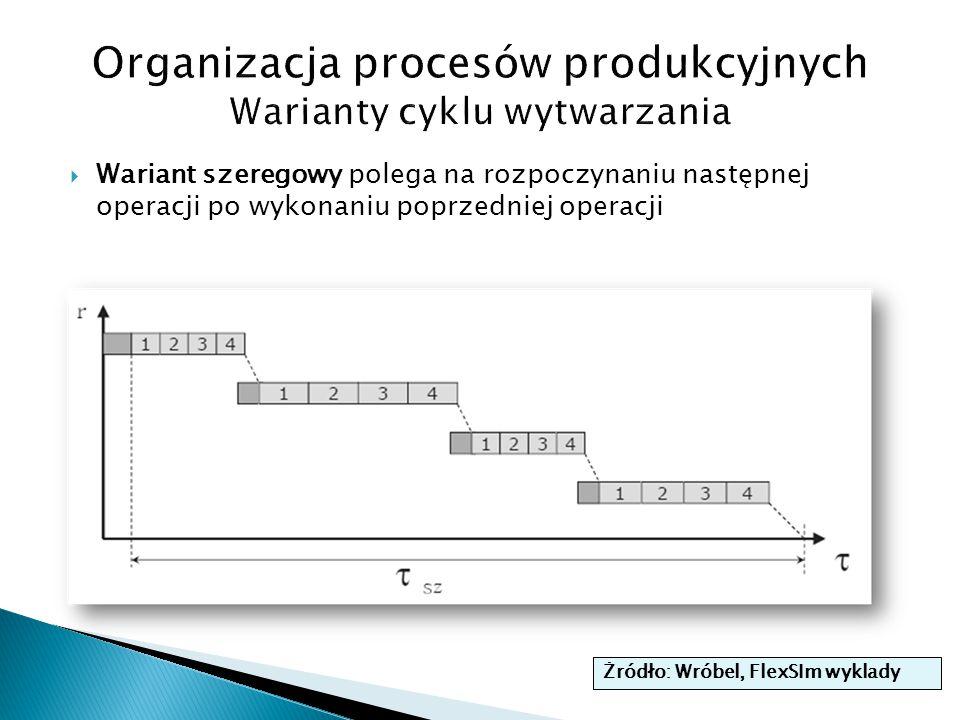 Wariant szeregowy polega na rozpoczynaniu następnej operacji po wykonaniu poprzedniej operacji Żródło: Wróbel, FlexSIm wyklady