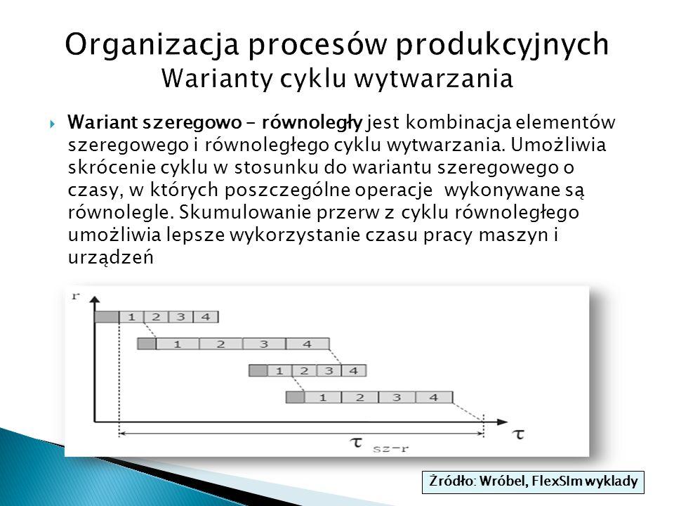 Wariant szeregowo – równoległy jest kombinacja elementów szeregowego i równoległego cyklu wytwarzania. Umożliwia skrócenie cyklu w stosunku do waria