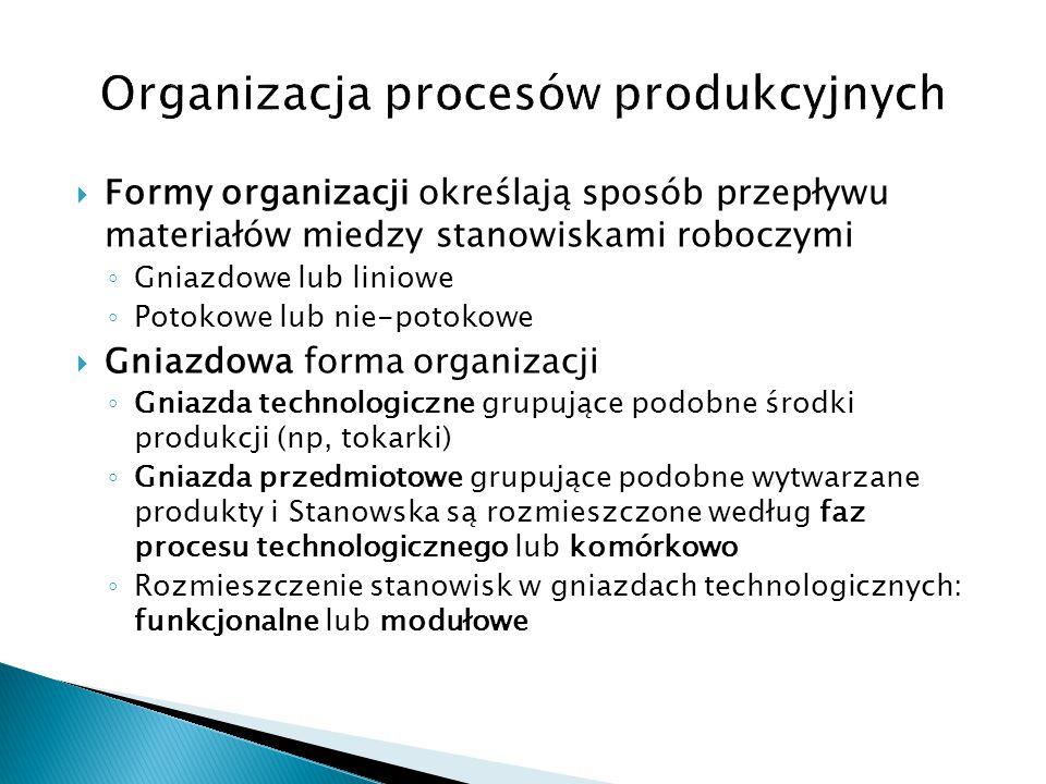  Formy organizacji określają sposób przepływu materiałów miedzy stanowiskami roboczymi ◦ Gniazdowe lub liniowe ◦ Potokowe lub nie-potokowe  Gniazdow