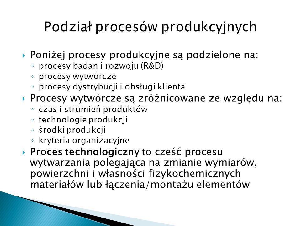  Poniżej procesy produkcyjne są podzielone na: ◦ procesy badan i rozwoju (R&D) ◦ procesy wytwórcze ◦ procesy dystrybucji i obsługi klienta  Procesy
