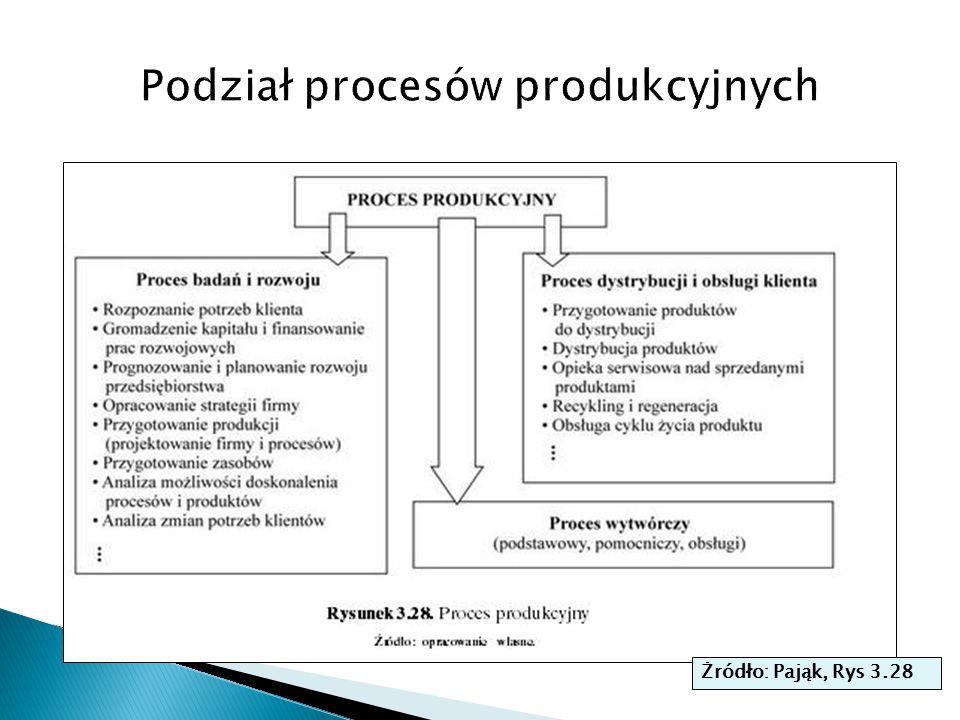  Metody obiektowe mogą generować różne warianty procesów produkcyjnych, których ocenę (i zatem wybór) dokonuje się przy pomocy metod sieciowych  Z kolei wykresy Ganntta służą do wyznaczenia zasobów/środków potrzebnych do wykonania wybranego procesu  Metody prezentacji procesów w formie sieciowej: ◦ AON (Activity on Node) operacje dokonują się na węzłach siatki ◦ AOA (Activity on Arrow) operacje dokonują się na liniach siatki  Techniki takie jak PERT czy ścieżka krytyczna (CP) pozwalają na ocenę i wybór najefektywniejszego wariantu procesu
