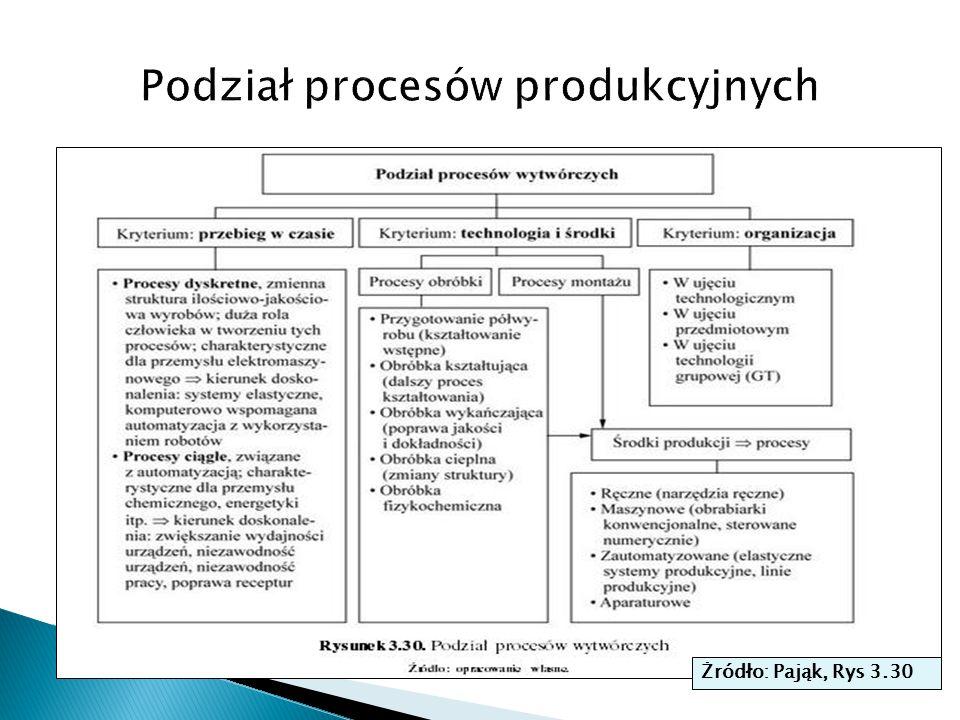  Projektowanie elementów procesów wspierających produkcje usługami logistycznymi jest podobne do powyższego opisu  Takie elementy procesu jak środki transportu czy magazynowania można grupować i oceniać używając podobnej logiki do tej pokazanej w kontekście procesów wytwórczych