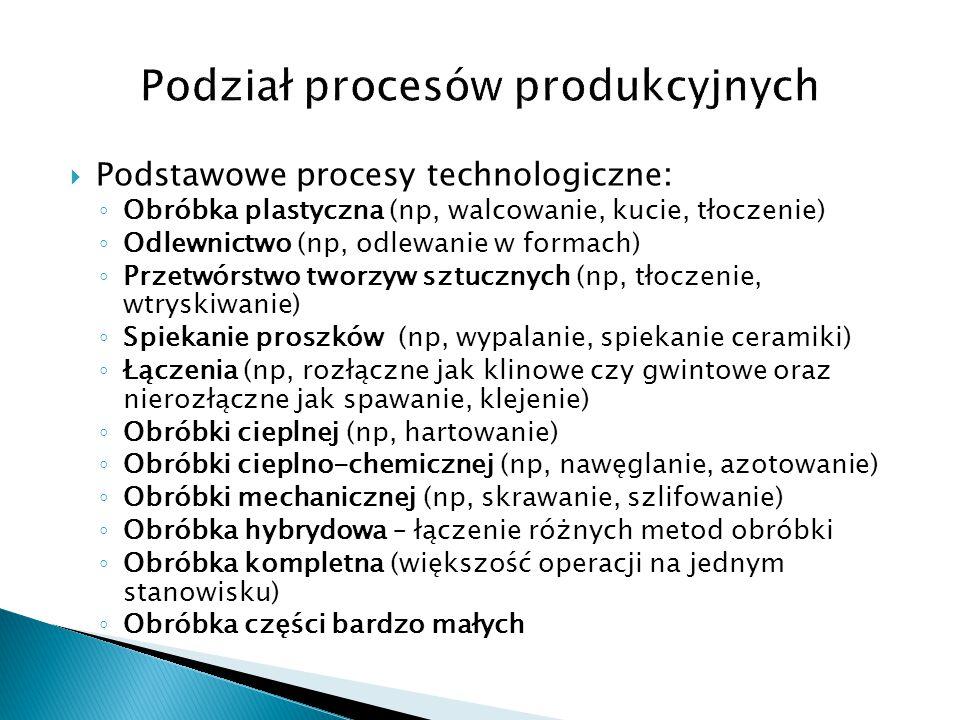  Podstawowe procesy technologiczne: ◦ Obróbka plastyczna (np, walcowanie, kucie, tłoczenie) ◦ Odlewnictwo (np, odlewanie w formach) ◦ Przetwórstwo tw