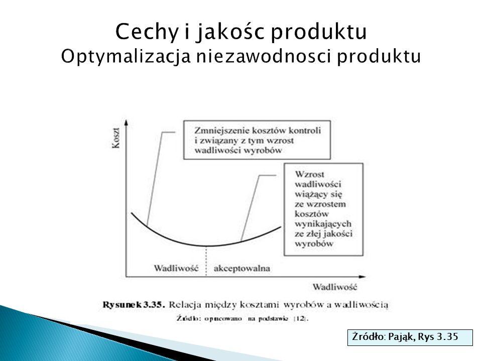 Krzywa wannowa niezawodnosci produktu Intensywnosc uszkodzen (%) Czas
