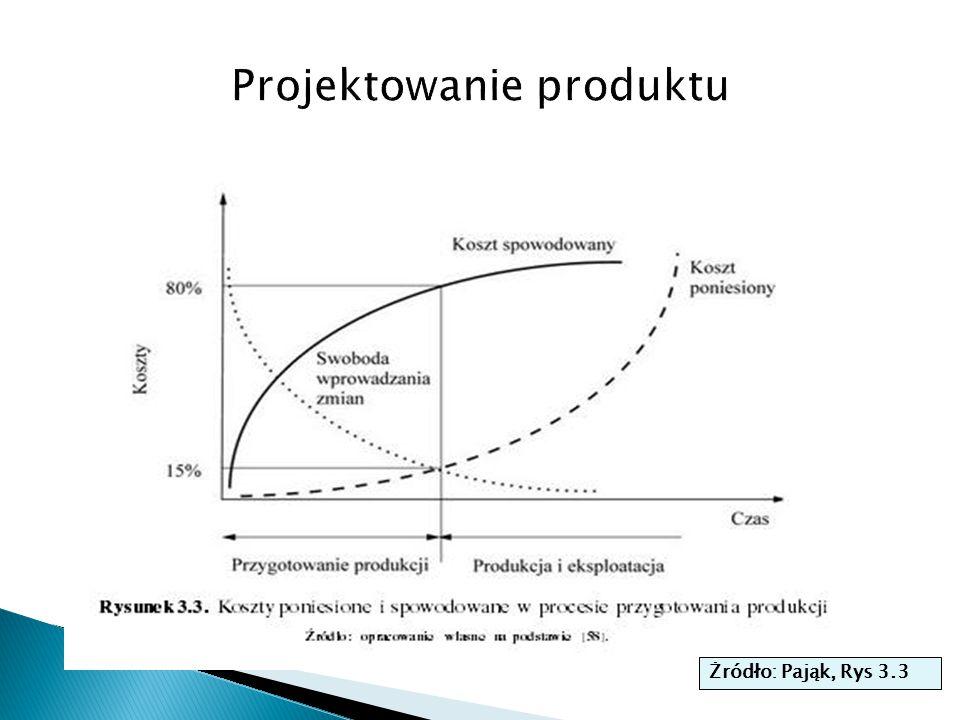  Filozofia TQM to bezwadliwa produkcja wyrobow, czyli minimum wadliwosci z ciaglym doskonaleniem osiagniec (zasada Deminga re: cykl planowania ponizej)  Z normalnego rozkladu prawdopodobienstwa wiemy, ze w przedziale +-6  znajduje sie 99.9999988 wszystkich wartosci zmiennej losowej okreslajacej jakas ceche przedmiotu, a w przedziale +- 3  jest 99.7% prawdopodobienstwa ze wartosc cechy bedzie w tym przedziale.