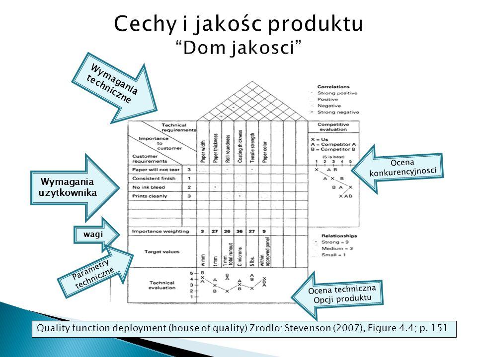 Funkcja CechyABCESumaWagaKolejnosc Produkt I110020.331 II000110.172 III001120.331 IV010010.172 Suma66/6= 1 Zrodlo: Pajak, tab 3.4