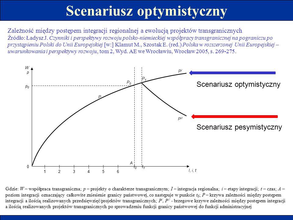 Scenariusz optymistyczny WpWp I, i, t A 0|1|1 |2|2 |3|3 |4|4 |5|5 |6|6 P P0P0 p0p0 P/P/ P // t 0 t 1 P1P1 Zależność między postępem integracji regiona