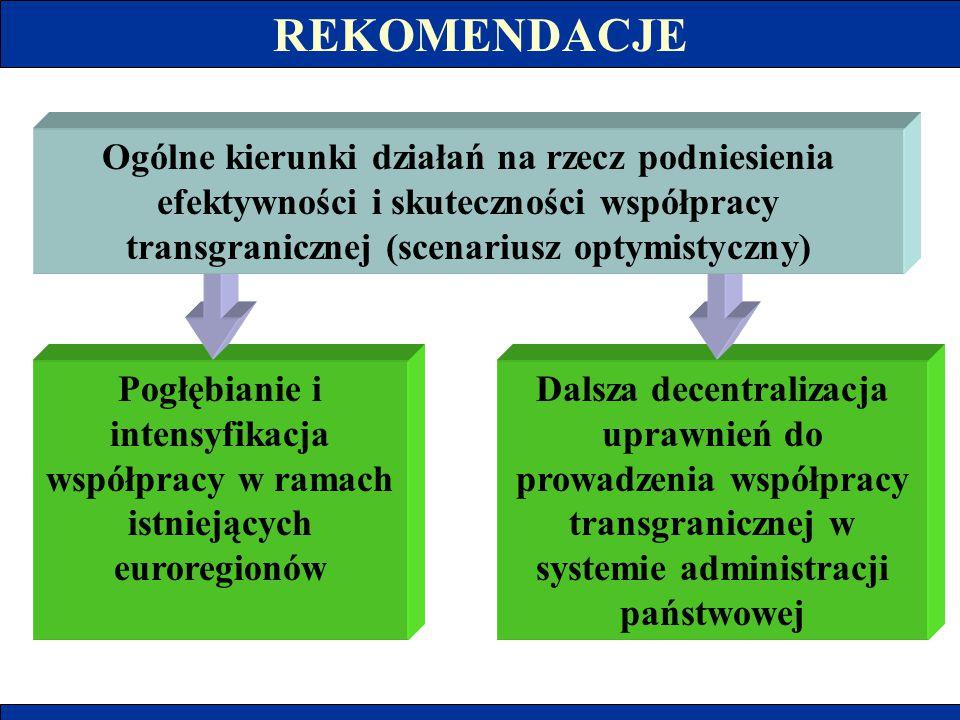 REKOMENDACJE Pogłębianie i intensyfikacja współpracy w ramach istniejących euroregionów Dalsza decentralizacja uprawnień do prowadzenia współpracy tra