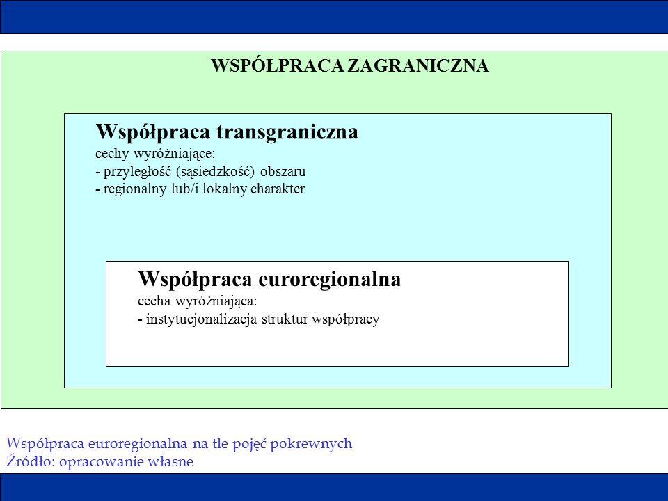 WSPÓŁPRACA ZAGRANICZNA Współpraca transgraniczna cechy wyróżniające: - przyległość (sąsiedzkość) obszaru - regionalny lub/i lokalny charakter Współpra