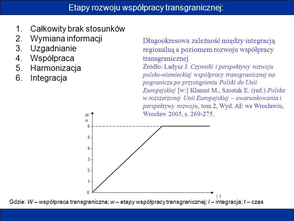 Etapy rozwoju współpracy transgranicznej: 1.Całkowity brak stosunków 2.Wymiana informacji 3.Uzgadnianie 4.Współpraca 5.Harmonizacja 6.Integracja WwWw
