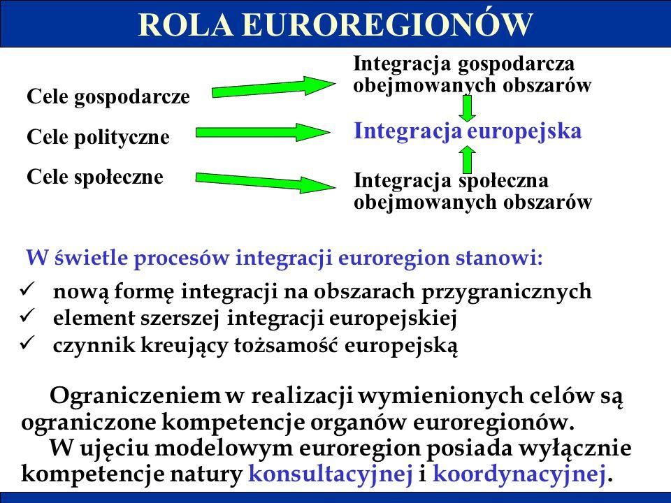 ROLA EUROREGIONÓW Cele gospodarcze Cele polityczne Cele społeczne Integracja gospodarcza obejmowanych obszarów W świetle procesów integracji euroregio