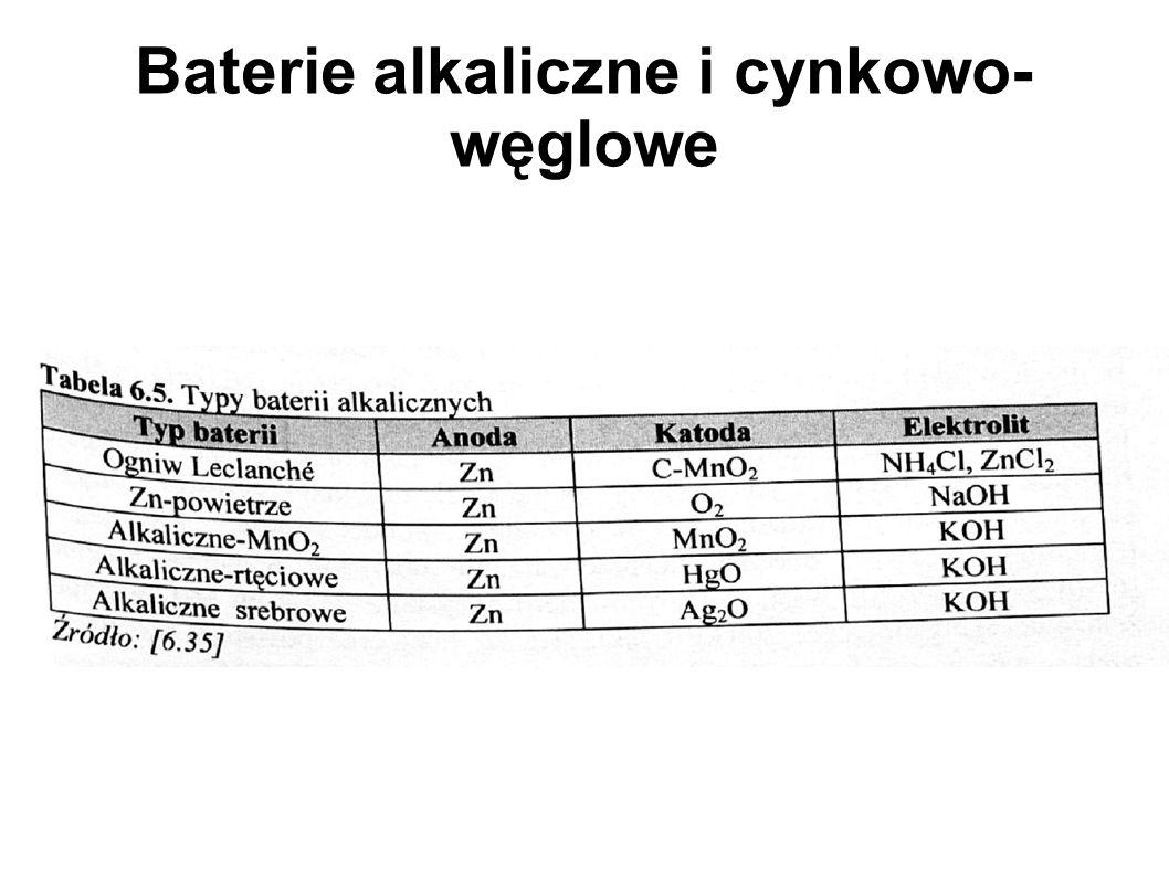 Baterie alkaliczne i cynkowo- węglowe