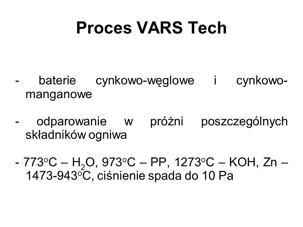 Proces VARS Tech - baterie cynkowo-węglowe i cynkowo- manganowe - odparowanie w próżni poszczególnych składników ogniwa - 773 o C – H 2 O, 973 o C – P