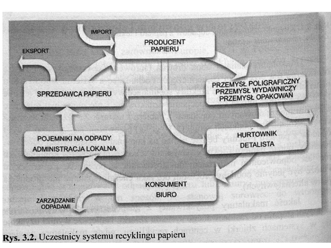 Zanieczyszczenia kleiste - źródło: etykiety, taśmy samoprzylepne, folie - w procesie przerobu makulatury miękną, tworząc błonę - przyklejanie do papieru i urządzeń – obniżenie jakości produktu i wydajności