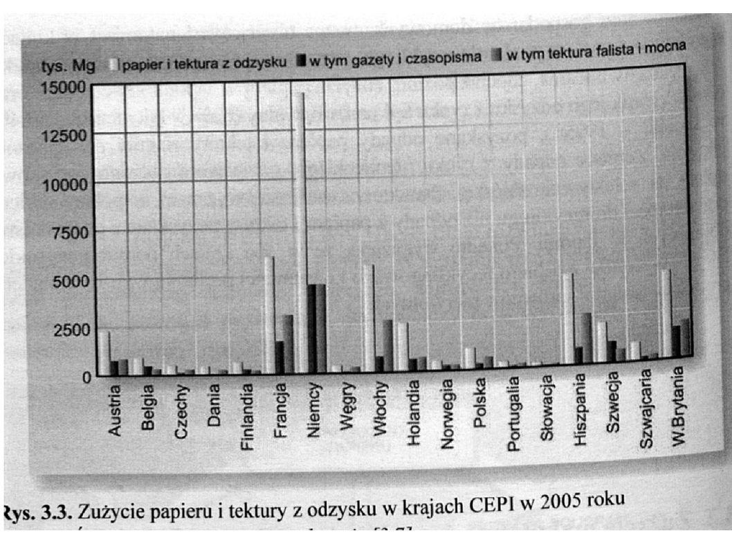 Wykorzystanie makulatury w Polsce - papier do celów graficznych – 14,5% (z czego ok.