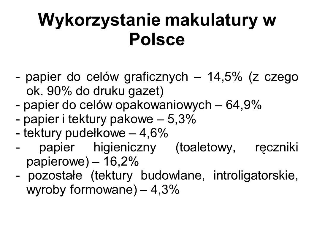 Wykorzystanie makulatury w Polsce - papier do celów graficznych – 14,5% (z czego ok. 90% do druku gazet) - papier do celów opakowaniowych – 64,9% - pa