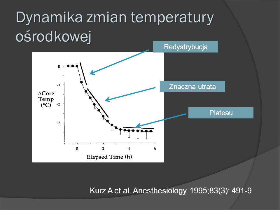 Dynamika zmian temperatury ośrodkowej Kurz A et al. Anesthesiology. 1995;83(3): 491-9. Redystrybucja Znaczna utrata Plateau