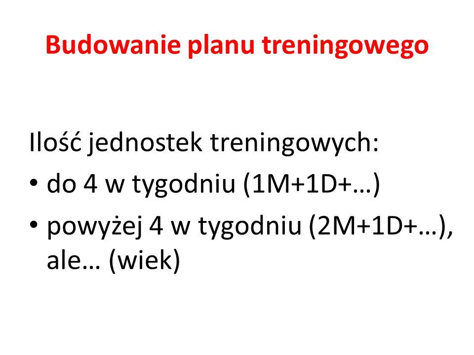 Budowanie planu treningowego Ilość jednostek treningowych: do 4 w tygodniu (1M+1D+…) powyżej 4 w tygodniu (2M+1D+…), ale… (wiek)