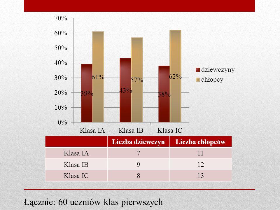 Liczba dziewczynLiczba chłopców Klasa IA711 Klasa IB912 Klasa IC813 Łącznie: 60 uczniów klas pierwszych