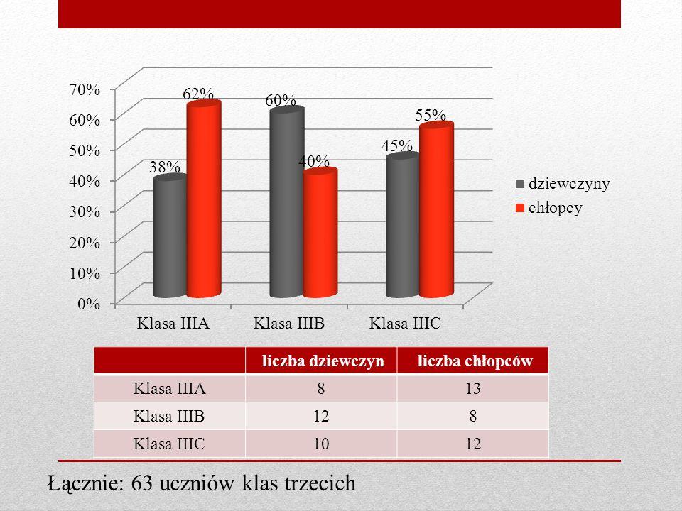 liczba dziewczyn liczba chłopców Klasa IIIA813 Klasa IIIB128 Klasa IIIC1012 Łącznie: 63 uczniów klas trzecich