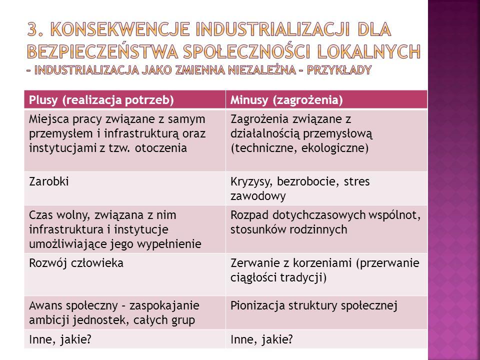Plusy (realizacja potrzeb)Minusy (zagrożenia) Miejsca pracy związane z samym przemysłem i infrastrukturą oraz instytucjami z tzw.